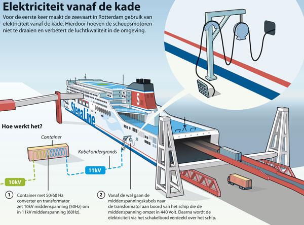 eerste-walstroom-aansluiting-voor-zeeschepen-van-nederland