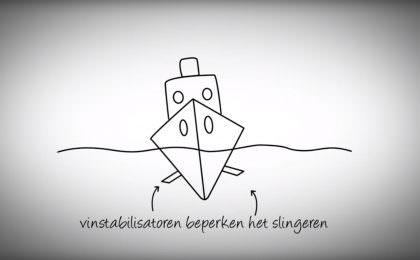 Hoe werken stabilisatoren van een schip?